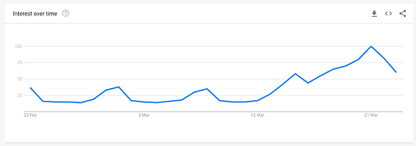 Google trends store hours search volume