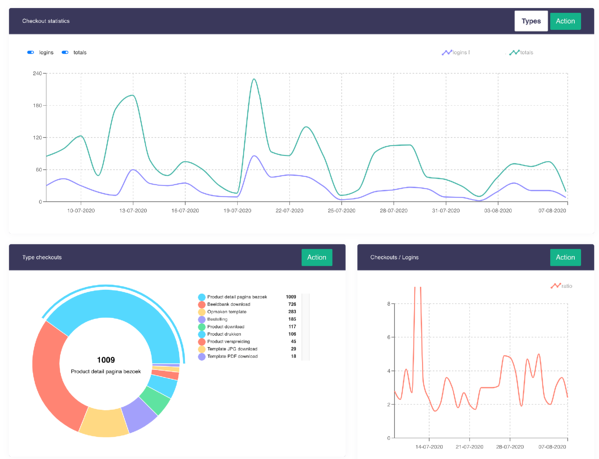 new admin dashboard marvia