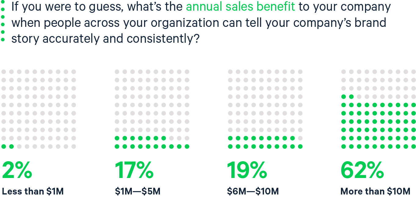 annual sales benefit from brand consistency